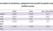 Ogromny wzrost sprzedaży włoskich maszyn do Polski