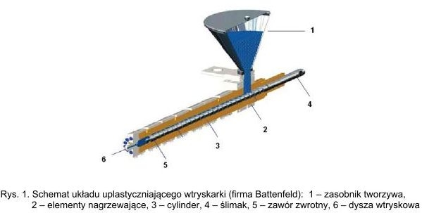 Podstawowe rozwiązania konstrukcyjne ślimaków wtryskowych