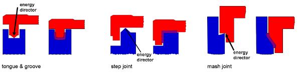Various joint design for ultrasonic welding Herrmann Ultraschall