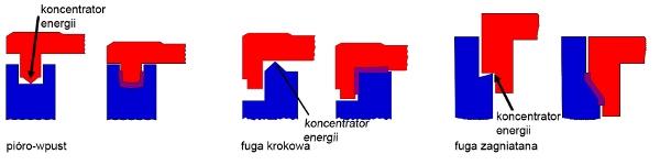 Przegląd popularnych form spoin dla elementów wtryskowych