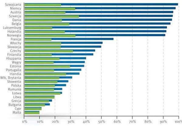 Całkowity stopień odzysku wg krajów