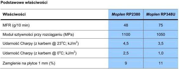 Właściwości poliolefin BOPS