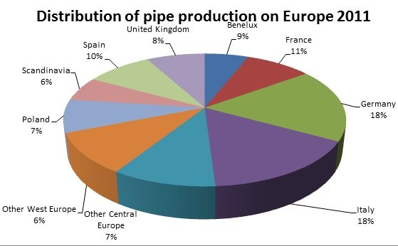 Pipe extrusion industry in Europe, North America and South America