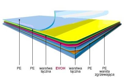 Struktura PE/PE/EVOH/PE/PE