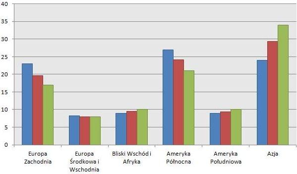 Na wykresie przedstawiono procentowy udział poszczególnych regionów w światowym rynku opakowań PET. Kolorem niebieskim zaznaczono słupki ukazujące udział danego regionu w 2007 r., kolorem czerwonym słupki odpowiadające za stan w 2012 r., a kolorem zielonym słupki z antycypowanym udziałem w 2017 r.