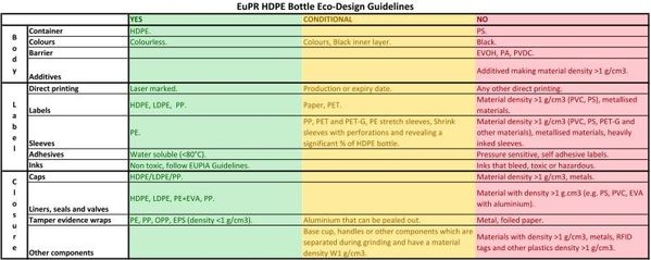 EuPR HDPE Eco-design guidelines