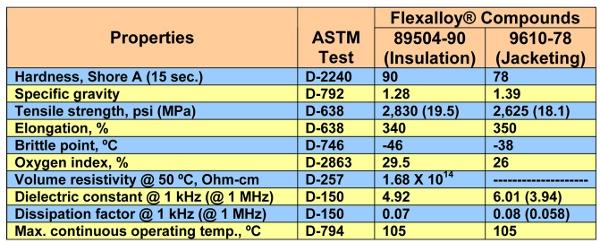 Flexalloy PVC elastomer compounds from Teknor Apex- Properties