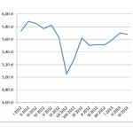 Podsumowanie cen tworzyw w I kwartale 2013 roku
