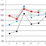 GUS: dalszy wzrost w branży tworzyw
