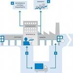 Logistyka w branży tworzyw sztucznych i opakowań
