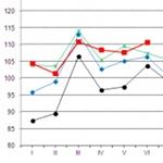 GUS: rośnie produkcja sprzedana w branży tworzyw