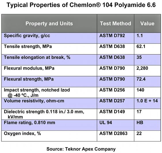 properties of chemlon