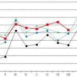 GUS: słabsza dynamika produkcji przemysłowej w sierpniu