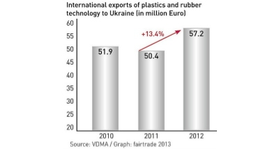 International exports of plastics and rubber technology to Ukraine