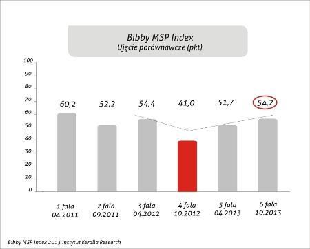 Bibby MSP Index