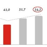 Rośnie optymizm firm z sektora MSP