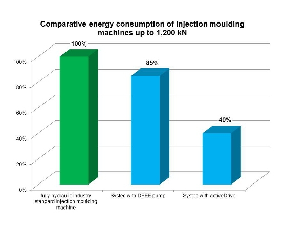The energy-saving drive activeDrive enables savings of 30-60 per cent compared with standard hydraulic drives