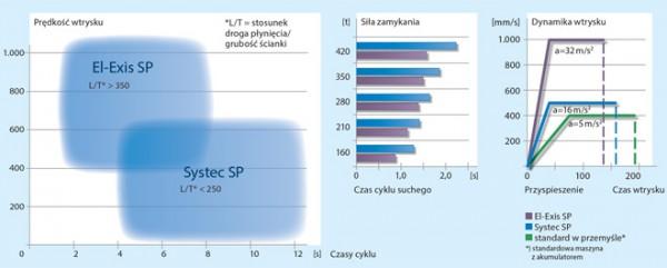 Porównanie wskaźników serii maszyn Systec SP i El-Exis SP