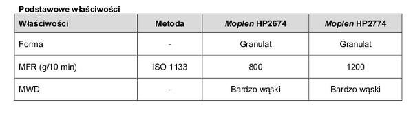 Moplen HP2674 i Moplen HP2774
