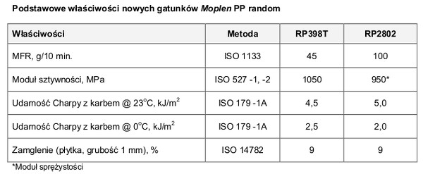 Moplen RP398T i Moplen RP2802