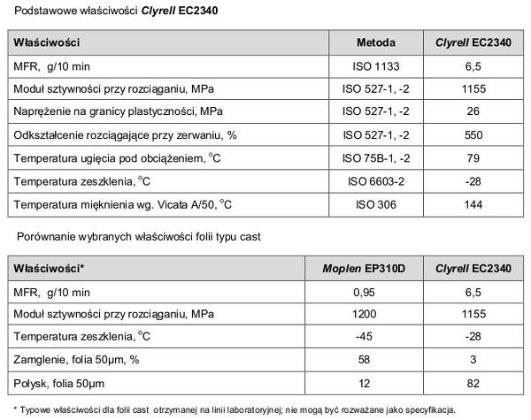 Clyrell EC2340