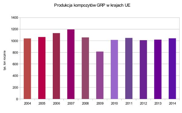 Produkcja kompozytów GRP w krajach UE