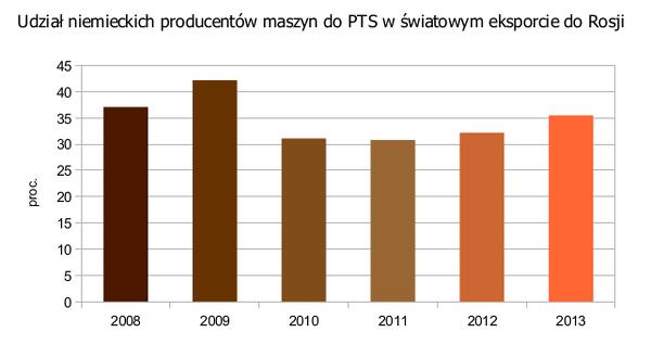 Udział niemieckich producentów maszyn do PTS w światowym eksporcie do Rosji