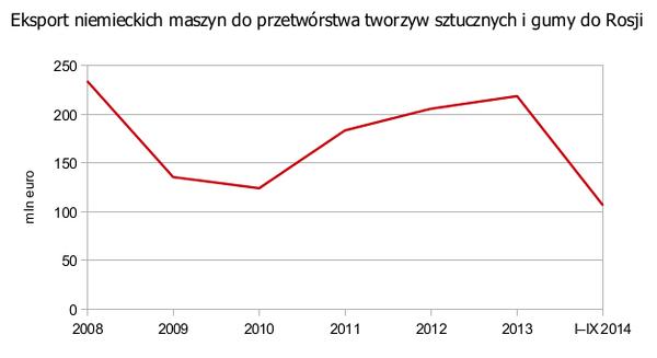 Eksport niemieckich maszyn do przetwórstwa tworzyw sztucznych i gumy do Rosji