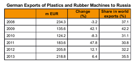 German exports of plastics and rubber machinery to Russia